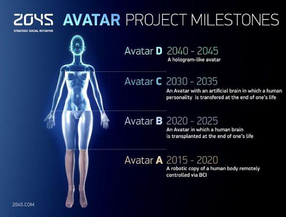 永生?这位媒体企业家表示,为实现这个目标,他雇用了30位科学家,旨在10年内把人脑植入机器人身体。