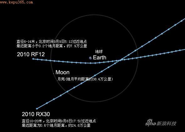 科技时代_两颗小行星即将陆续近距离飞越地球(图)