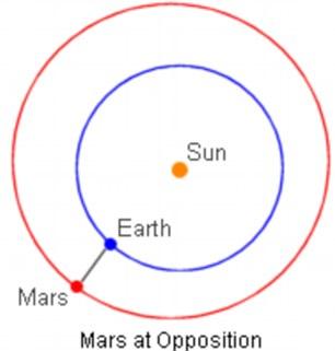火星冲日时,太阳、地球和火星形成一条相对直线